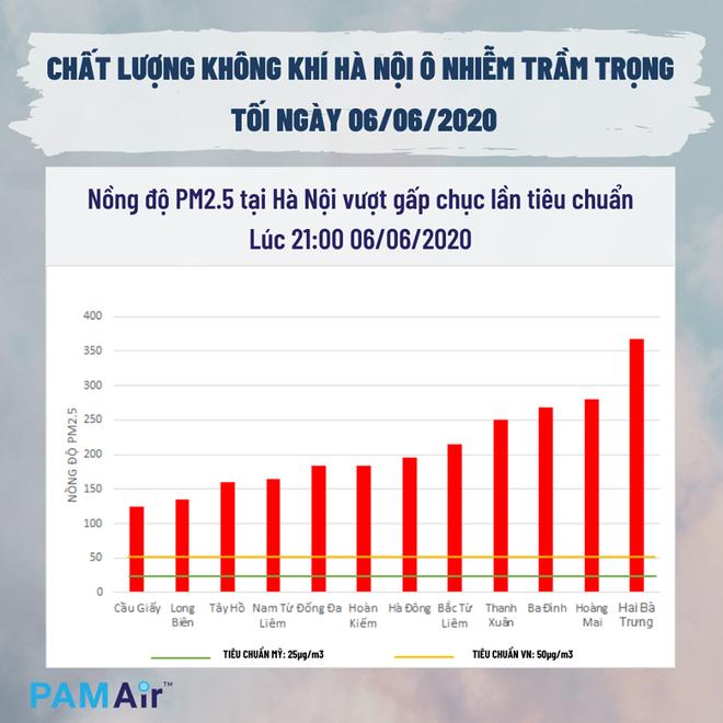 Vì sao Hà Nội 5 ngày liên tiếp cảnh báo ô nhiễm ở mức cao vào buổi tối? - Ảnh 2.