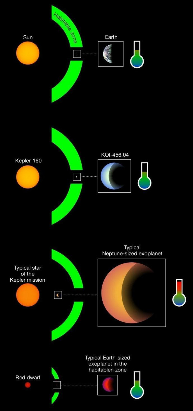 Phát hiện kinh ngạc nhất lịch sử thiên văn, giới khoa học dấy lên hy vọng về sự sống ngoài hành tinh - Ảnh 3.