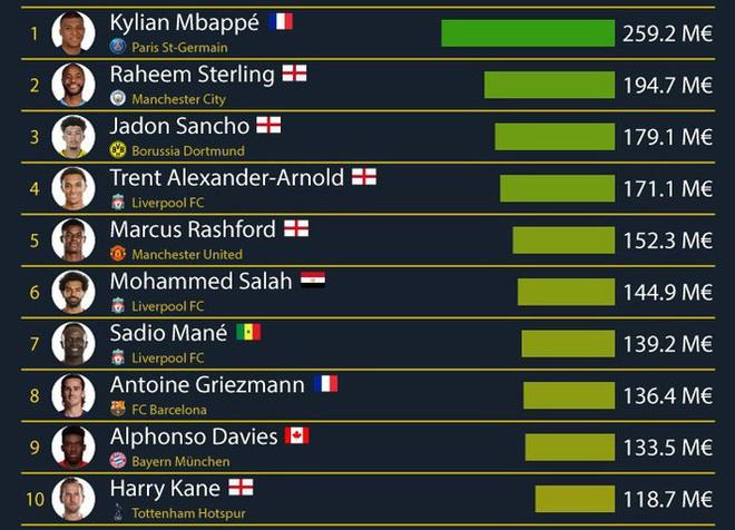 Top 100 cầu thủ giá trị nhất: Ronaldo mất giá thê thảm - Ảnh 1.