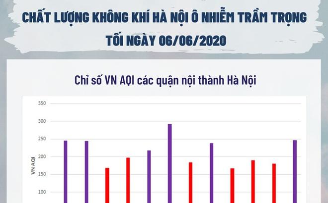 Vì sao Hà Nội 5 ngày liên tiếp cảnh báo ô nhiễm ở mức cao vào buổi tối?