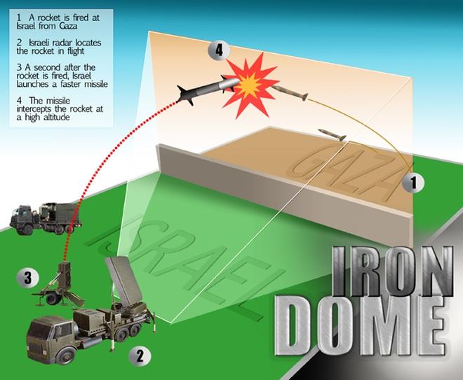 """Vì sao Hàn Quốc và Singapore muốn mua tên lửa """"Vòm sắt"""" của Israel?"""