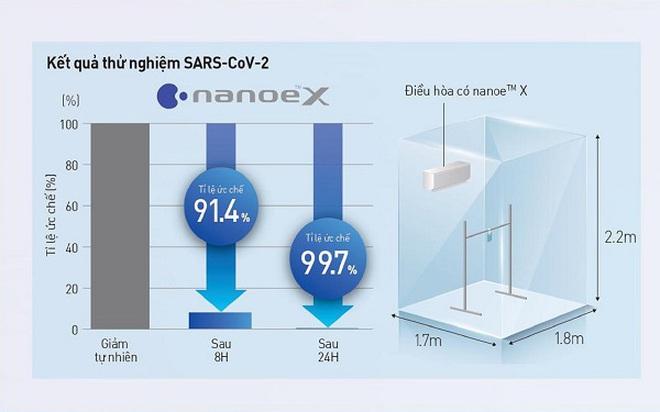 Công nghệ nanoe™ X của Panasonic ức chế vi rút Corona như thế nào
