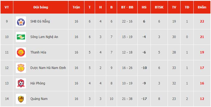 Quảng Nam gây bất ngờ, cuộc đua trụ hạng ở V.League 2020 chưa hết nóng - Ảnh 2.