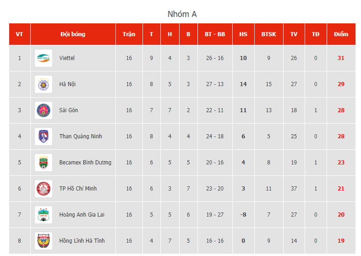 Bầu Hiển cười trừ vì bàn thắng nhạy cảm, Hà Nội FC chật vật áp sát ngôi đầu BXH - Ảnh 6.