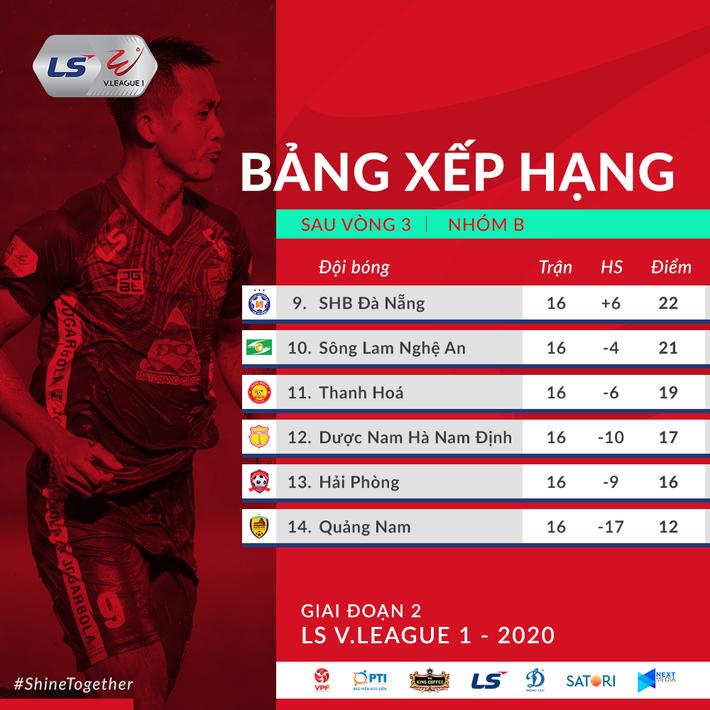 Trọng tài sai lần thứ 5 rồi, CLB Nam Định đáng ra ở tốp trên chứ không phải đua trụ hạng - Ảnh 3.