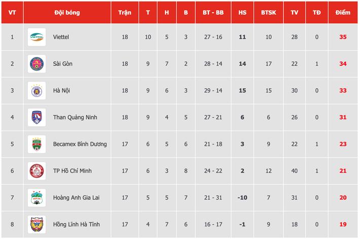 Trọng Hoàng vô duyên, Tấn Trường xuất thần, Viettel vững ngôi đầu, CLB Hà Nội rơi xuống hạng 3 - Ảnh 4.