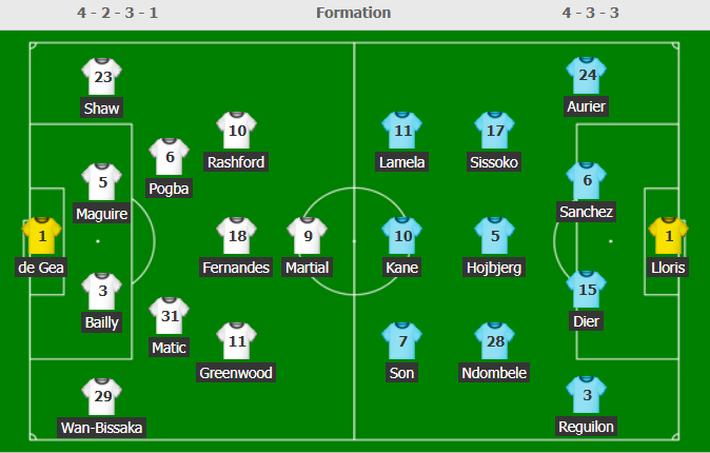 Mourinho báo thù thành công, Tottenham đè bẹp Man United với tỉ số không tưởng 6-1 - Ảnh 7.