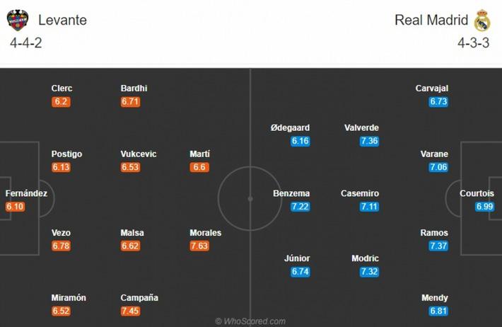 """Levante - Real Madrid: """"Kền kền trắng"""" coi chừng sập bẫy - Ảnh 2."""