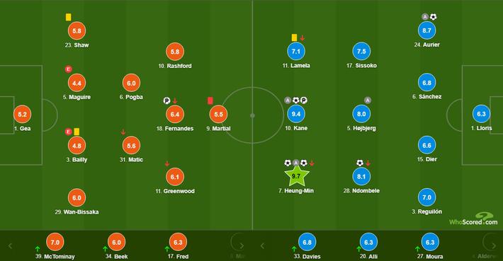 Mourinho báo thù thành công, Tottenham đè bẹp Man United với tỉ số không tưởng 6-1 - Ảnh 8.