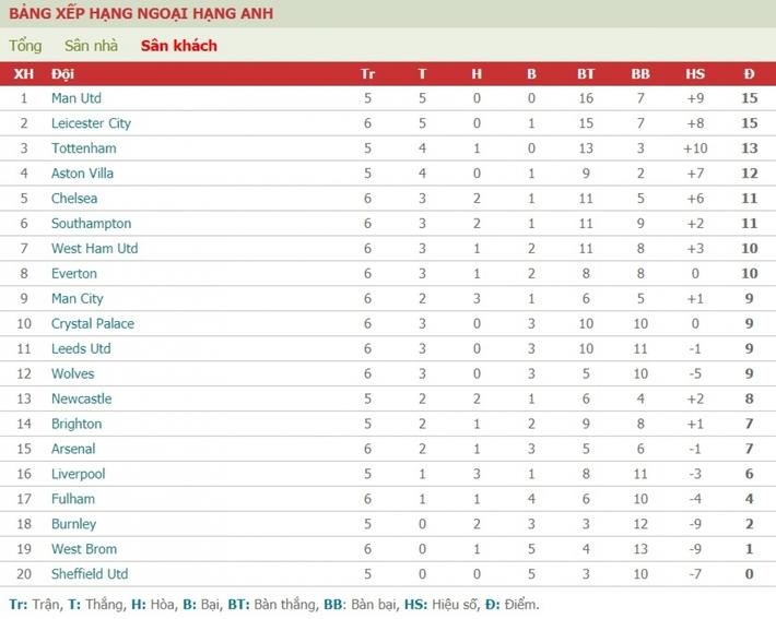 Liverpool và Tottenham phải ghen tị với khả năng này của MU - Ảnh 1.