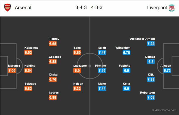Arsenal - Liverpool: Công cường gặp thủ yếu - Ảnh 2.