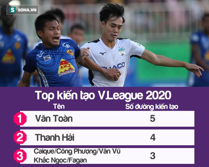 Soán ngôi vua kiến tạo, Văn Toàn cùng Công Phượng dẫn đầu top cầu thủ tấn công hay nhất - Ảnh 1.