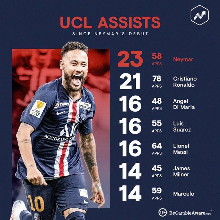 Neymar và đồng đội giúp PSG san bằng kỷ lục ở cúp châu Âu của Real Madrid - Ảnh 5.
