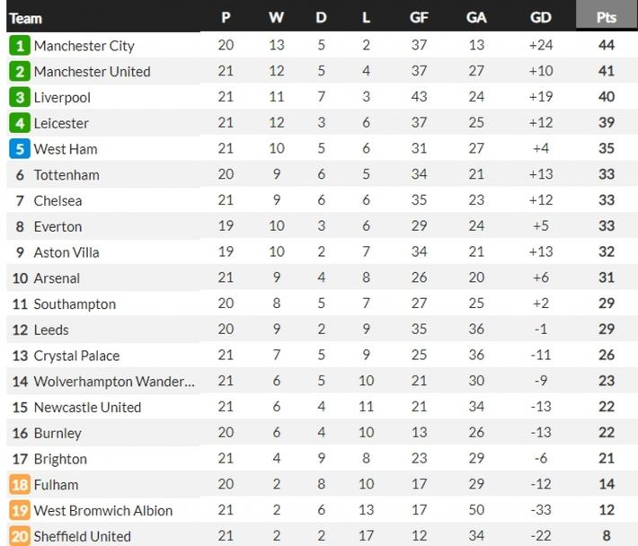 Gục ngã trước Brighton, Tottenham bỏ lỡ cơ hội áp sát top 4 Premier League - Ảnh 2.