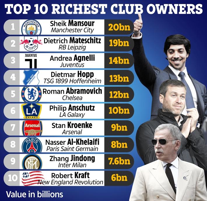 Choáng ngợp với độ giàu có của các ông bầu, tỷ phú Abramovich cũng chỉ đứng thứ năm - Ảnh 1.