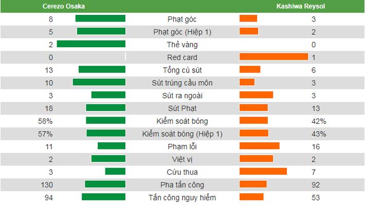 Đội bóng của Văn Lâm gặp vận may, thắng dễ đối thủ khó chơi trong ngày khai màn J1 League - Ảnh 2.