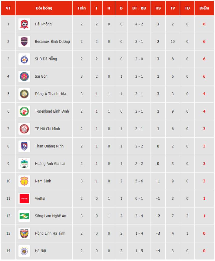 Đại bại 3-6 trước Bình Dương, HLV CLB TP.HCM vẫn hài lòng với Lee Nguyễn - Ảnh 2.
