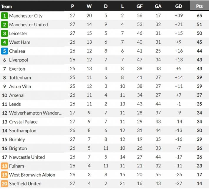 Đội bóng đua trụ hạng giúp MU giữ vững ngôi nhì Premier League - Ảnh 8.