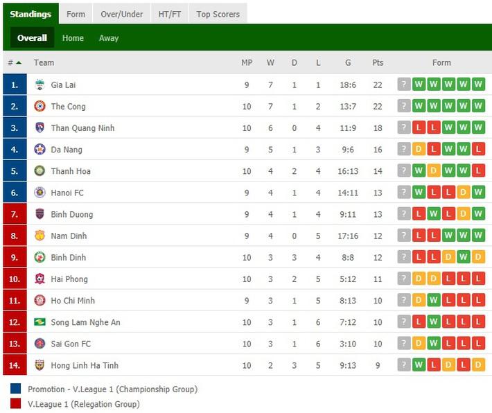 Sau tấm thẻ đỏ vì cú đánh chỏ thô thiển, Sài Gòn FC tạo ra trận cầu thảm họa ở V.League - Ảnh 3.