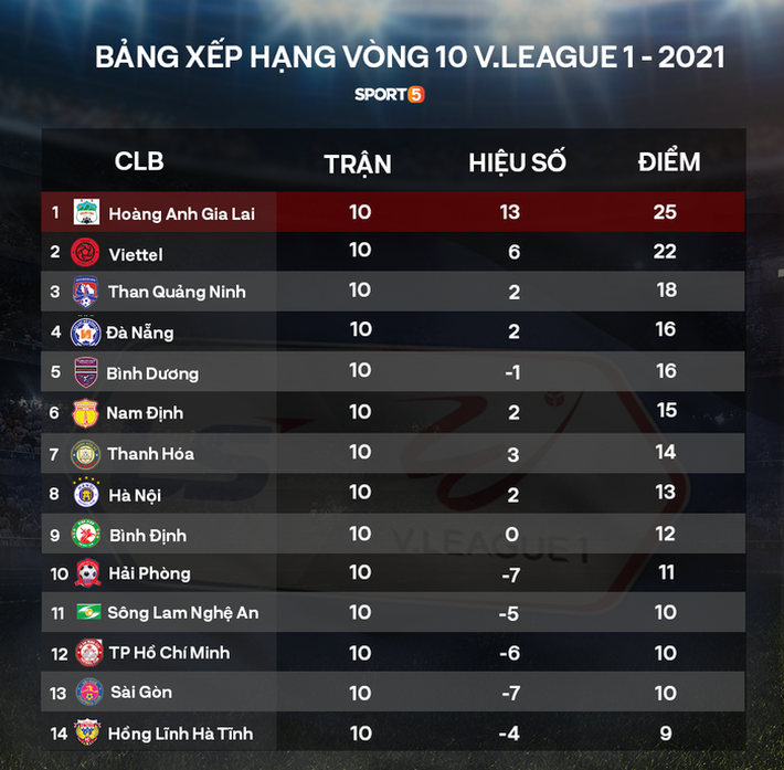 """Tiến Linh - Văn Toàn nịnh nhau """"cực ngọt"""" khi cùng dẫn đầu danh sách vua phá lưới V.League 2021 - Ảnh 2."""