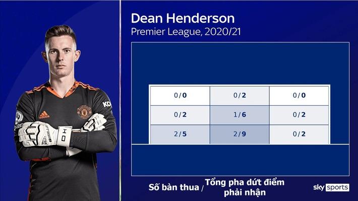 GÓC NHÌN: Henderson sẽ đẩy De Gea ra khỏi M.U - Ảnh 3.
