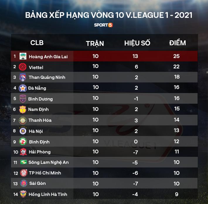 V.League đột biến sau vòng 10: Nam Định âm thầm đua vô địch, Hà Nội FC đã biết hoảng - Ảnh 5.