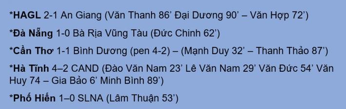 Đức Chinh tỏa sáng, Đà Nẵng hẹn gặp HAGL ở vòng 1/8 Cúp Quốc gia 2021 - Ảnh 3.