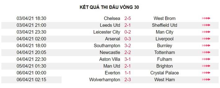 Sau vòng 30 Premier League: Tuchel bắt đầu 'khó thở' - Ảnh 3.