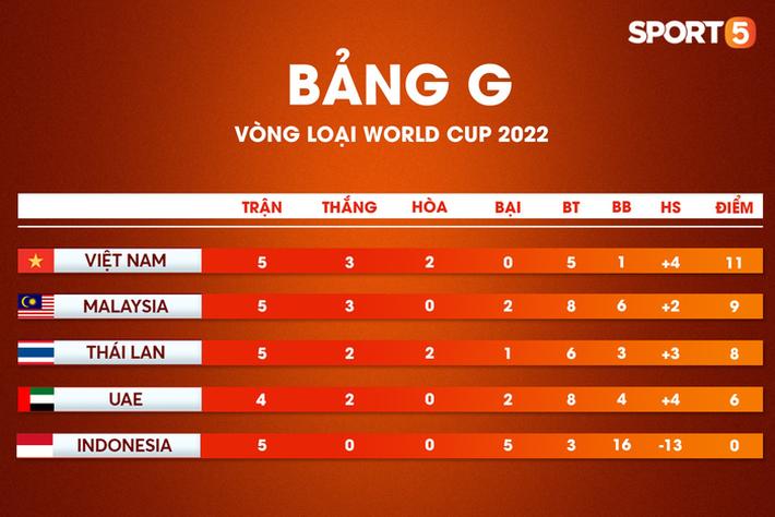 Tuyển Việt Nam nằm trong nhóm phản đối vòng loại World Cup đá tập trung, FIFA phải can thiệp - Ảnh 3.
