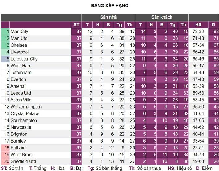 Kịch bản đua top 4 Premier League: Bi kịch của bầy cáo - Ảnh 6.