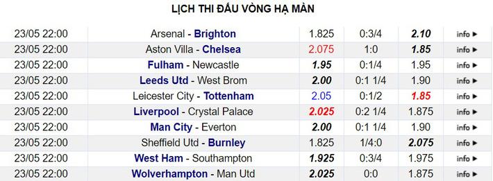 Kịch bản đua top 4 Premier League: Bi kịch của bầy cáo - Ảnh 5.