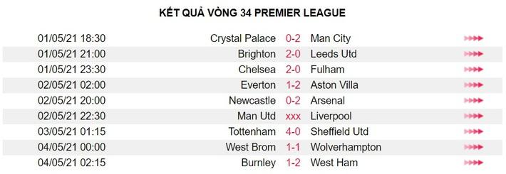 Sau vòng 34 Premier League: Dang dở vì fan cuồng - Ảnh 3.