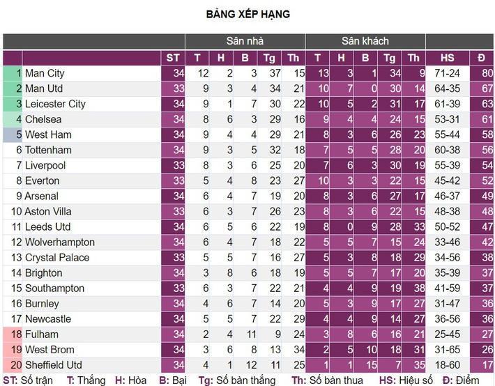 Sau vòng 34 Premier League: Dang dở vì fan cuồng - Ảnh 4.