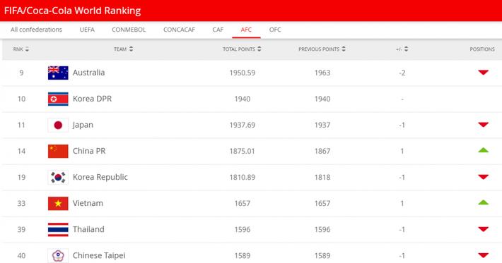 Bảng xếp hạng FIFA mới nhất: ĐT nữ Việt Nam bỏ xa ĐT nữ Thái Lan - Ảnh 1.