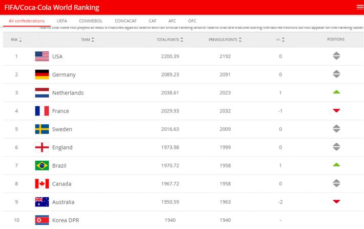 Bảng xếp hạng FIFA mới nhất: ĐT nữ Việt Nam bỏ xa ĐT nữ Thái Lan - Ảnh 2.