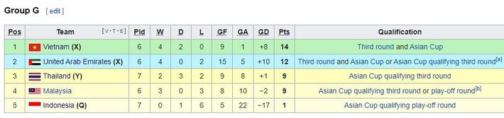 UAE sẽ gặp bi kịch như Đức ở World Cup 2018, thua sốc trước đại chiến tuyển Việt Nam? - Ảnh 2.