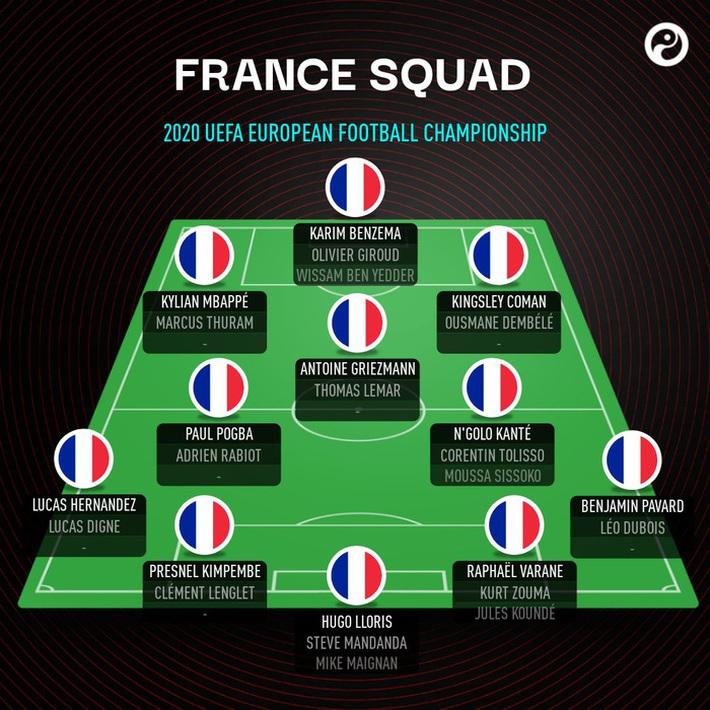 Tổng quan đội tuyển Pháp trước Euro 2020: Những chiến binh báo thù - Ảnh 2.