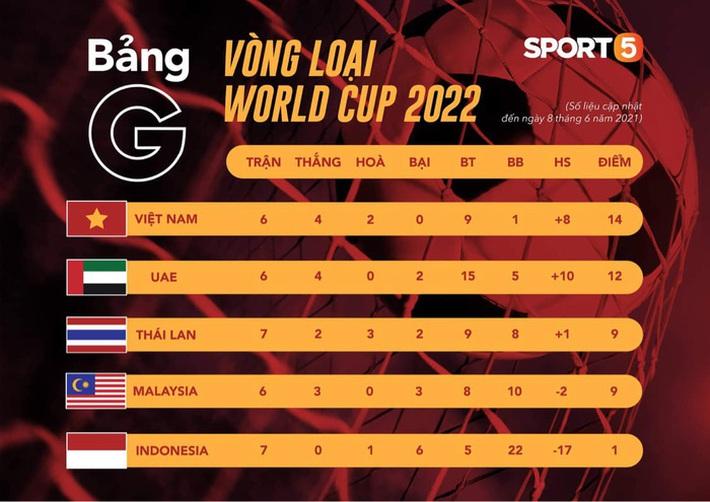 HLV đội tuyển UAE nói cứng, quyết đè bẹp Indonesia và dập tan giấc mộng đầu bảng của Việt Nam - Ảnh 1.