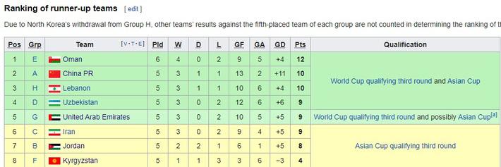 Những kết quả có thể khiến ĐT Việt Nam bị loại ở vòng loại World Cup 2022 - Ảnh 1.