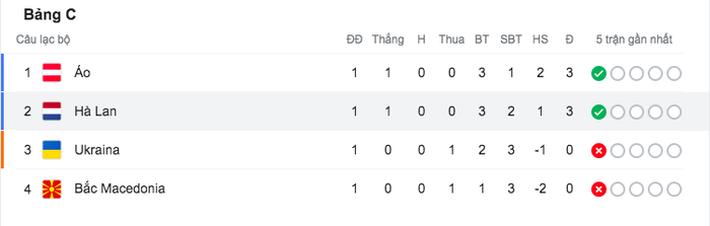Ghi bàn giúp tuyển Áo thắng trận đầu tiên tại Euro, cầu thủ rơi nước mắt, nghẹn ngào không nói nên lời - Ảnh 4.