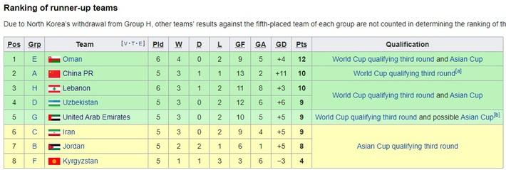 Báo UAE lo lắng, nghĩ trước về kịch bản để thua tuyển Việt Nam - Ảnh 2.
