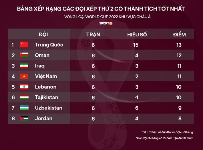 Tiến Linh san bằng thành tích của cựu danh thủ Nguyễn Hồng Sơn tại Vòng loại World Cup - Ảnh 3.