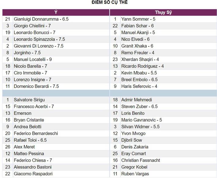 Chấm điểm Italia 3-0 Thụy Sĩ: Quái vật của Mancini - Ảnh 2.