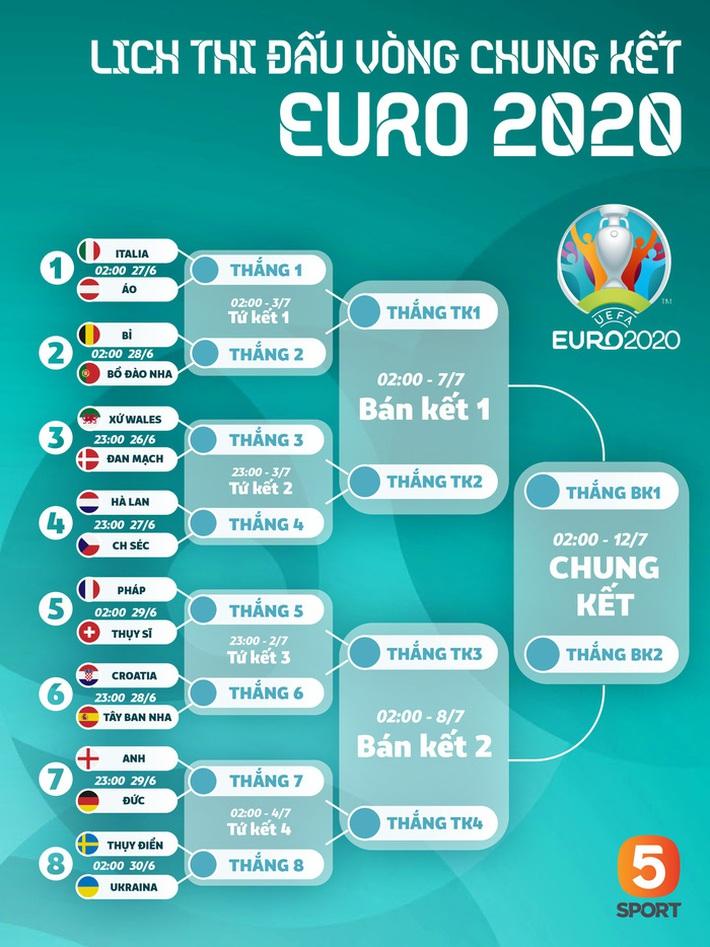 Những lí do để tin đội tuyển Anh có thể tiến xa tại Euro 2020 - Ảnh 1.