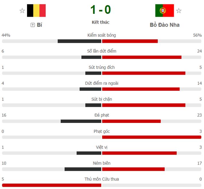 Ronaldo giận dữ ném đi băng đội trưởng, Bồ Đào Nha bị nhấn chìm bởi siêu phẩm theo kiểu CR7 - Ảnh 11.