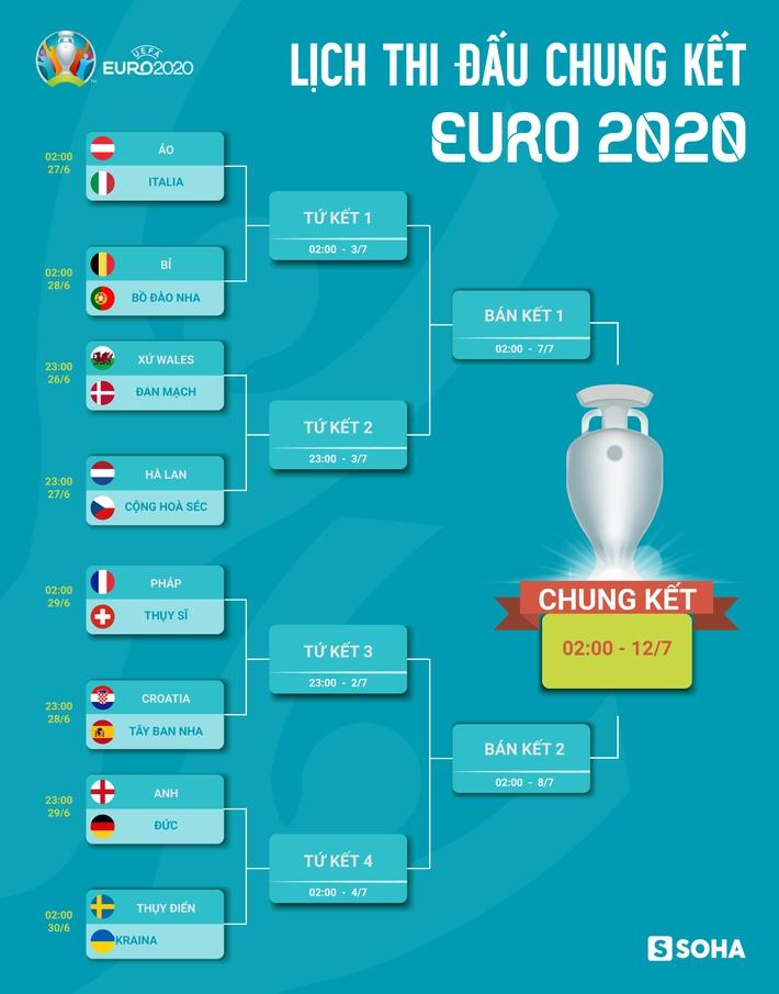 Lịch thi đấu Anh vs Đức, vòng 1/8 Euro 2020 ngày 29/6 - Ảnh 2.