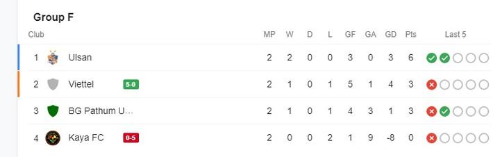 Hoàng Đức ghi bàn thần tốc, Trọng Hoàng kiến tạo đỉnh cao, Viettel thắng khó tin ở giải châu Á - Ảnh 4.