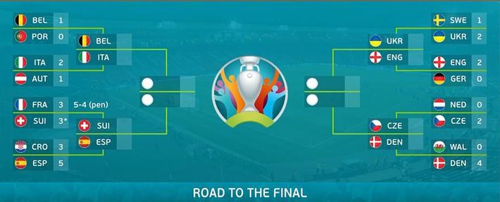 Lịch thi đấu bóng đá hôm nay 30/6: Tứ kết Euro 2021 đá khi nào? - Ảnh 2.