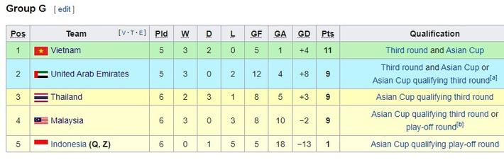 Đối thủ vấp mối lo lớn nhất, tuyển Việt Nam thêm cơ hội giành chiến thắng quan trọng - Ảnh 4.
