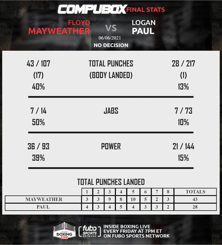 Thống kê đáng chú ý sau trận Mayweather vs Logan Paul: Tỷ lệ ra đòn trúng đích của Youtuber cực thấp - Ảnh 1.